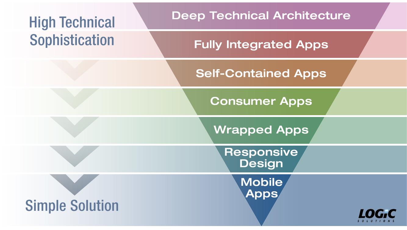 Logic_app_depth_chart_004