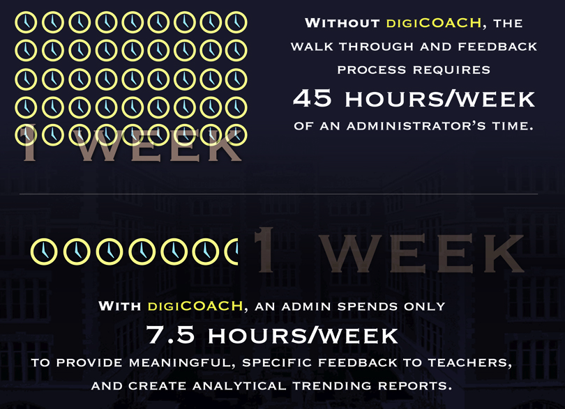 digiCOACH Infographic