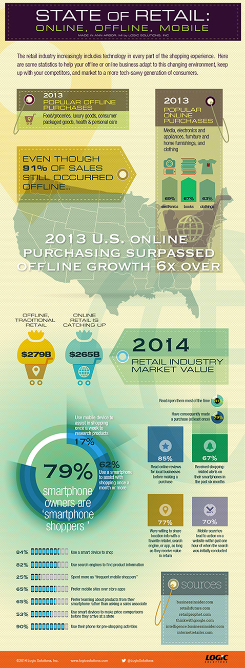 LSI-Retail-Infographic