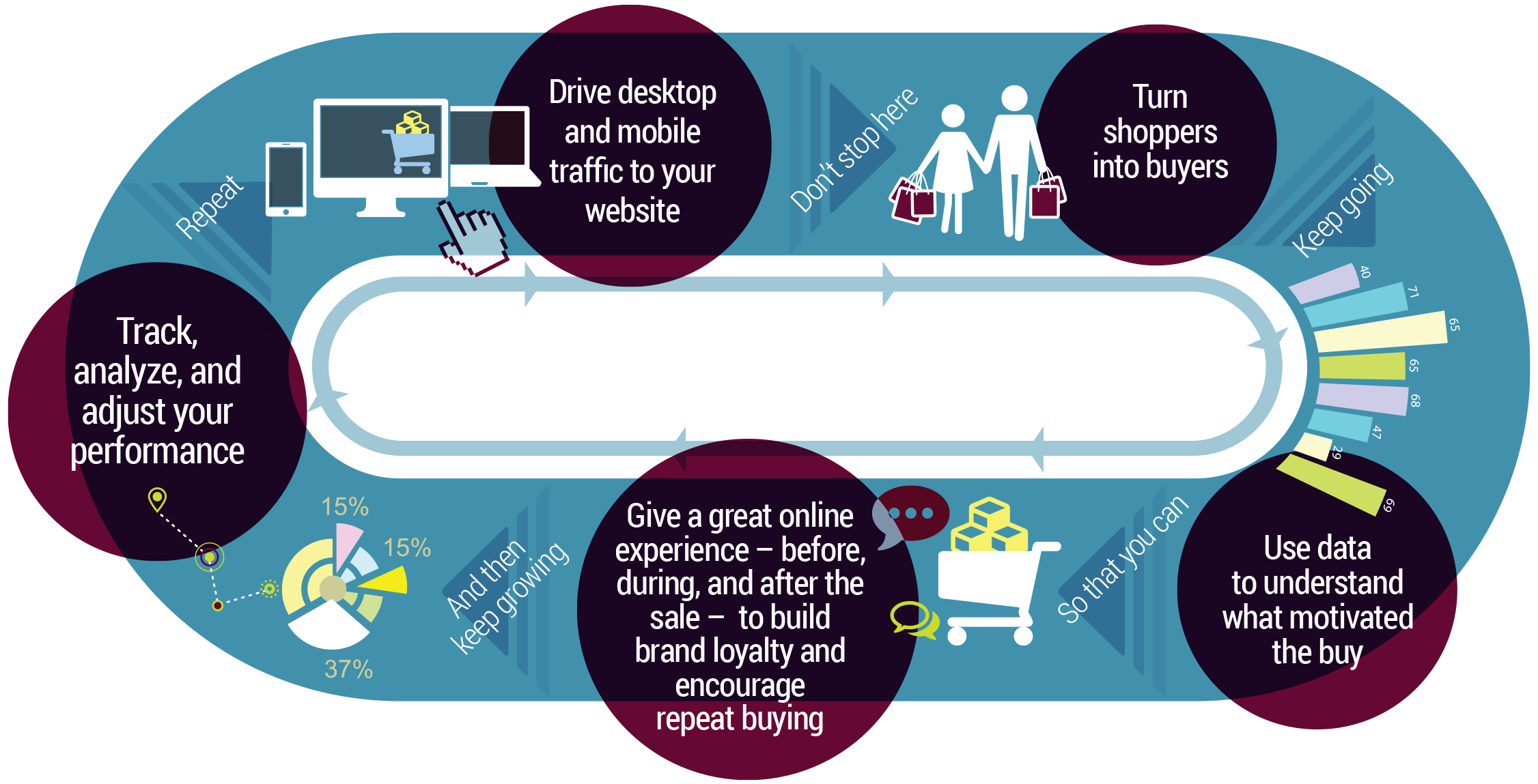 eCommerce seller's life cycle