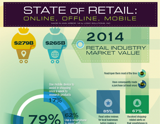 State of Retail Infographic