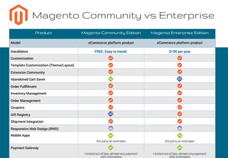6d3497851d0 Magento Community vs. Magento Enterprise