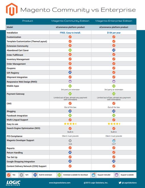 Magento-Editions-Comparison-small