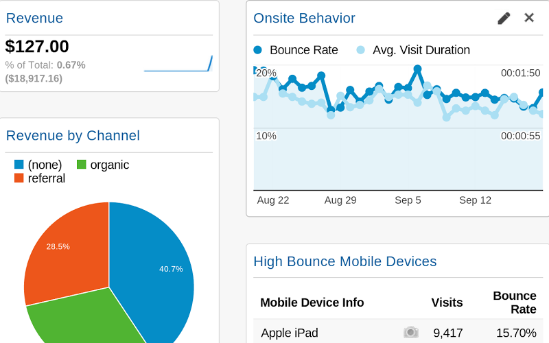 Example of a Google Analytics Dashboard