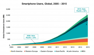 Smartphone Users, Global, 2005-2015